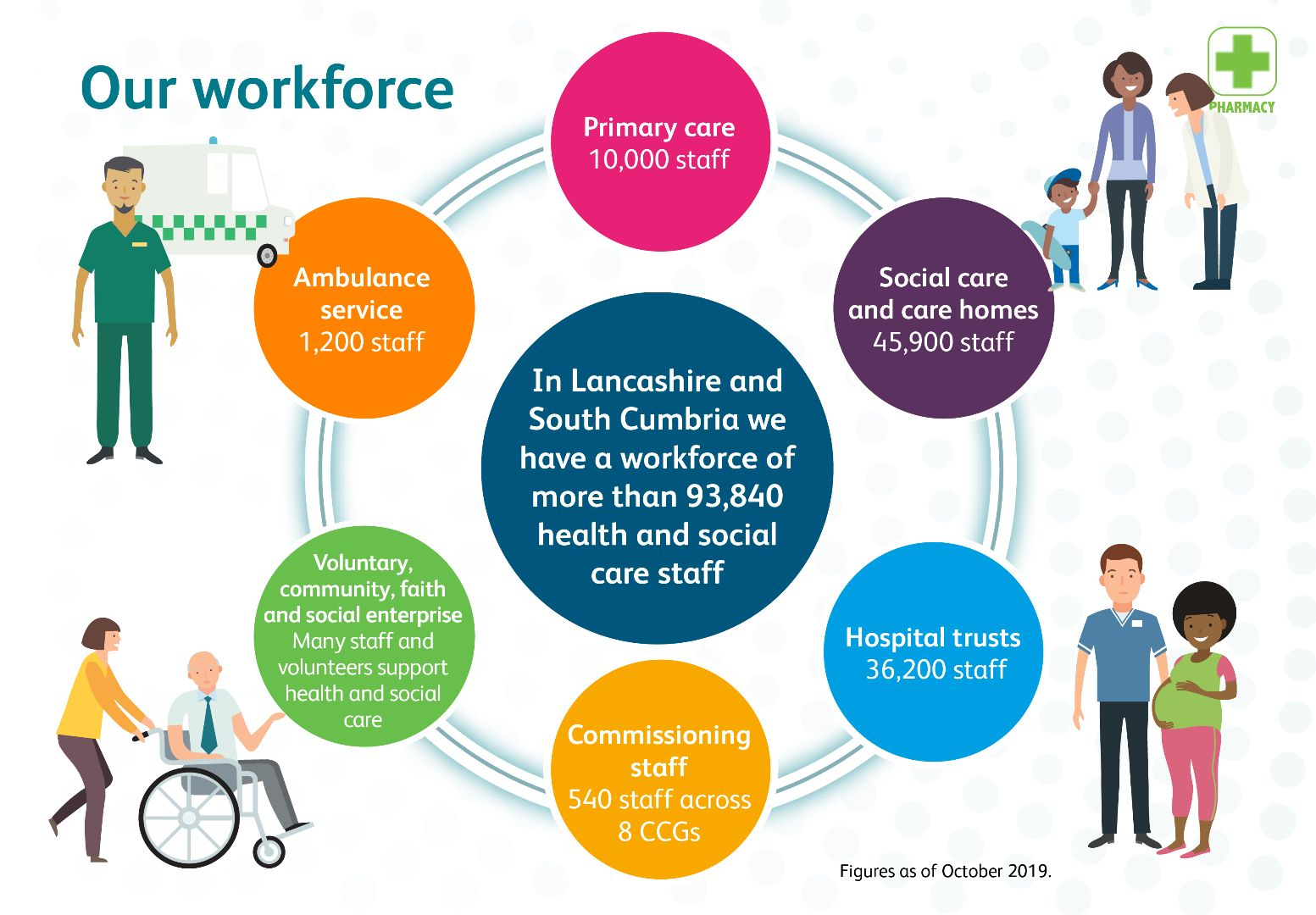 Infographic describing our workforce
